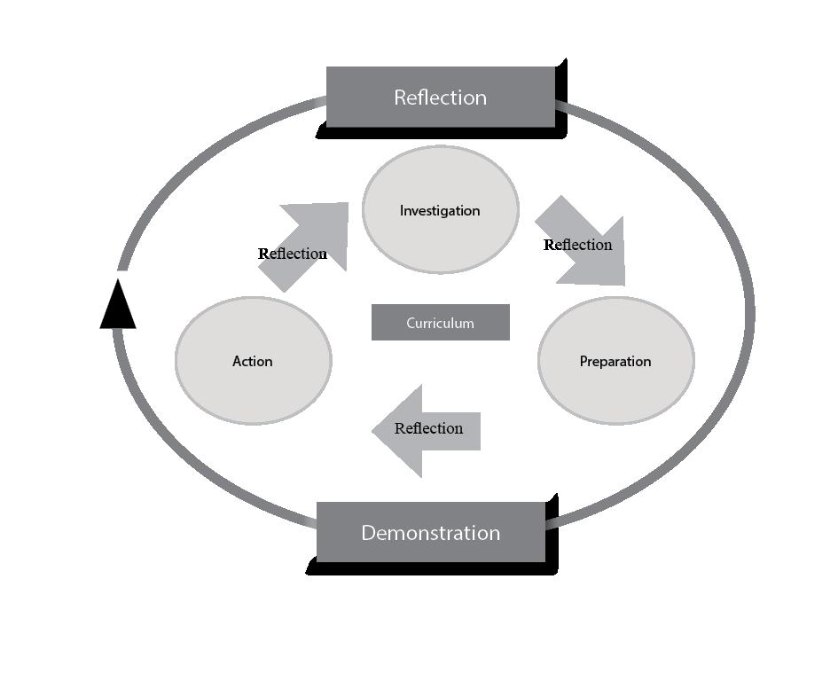 Service learning model